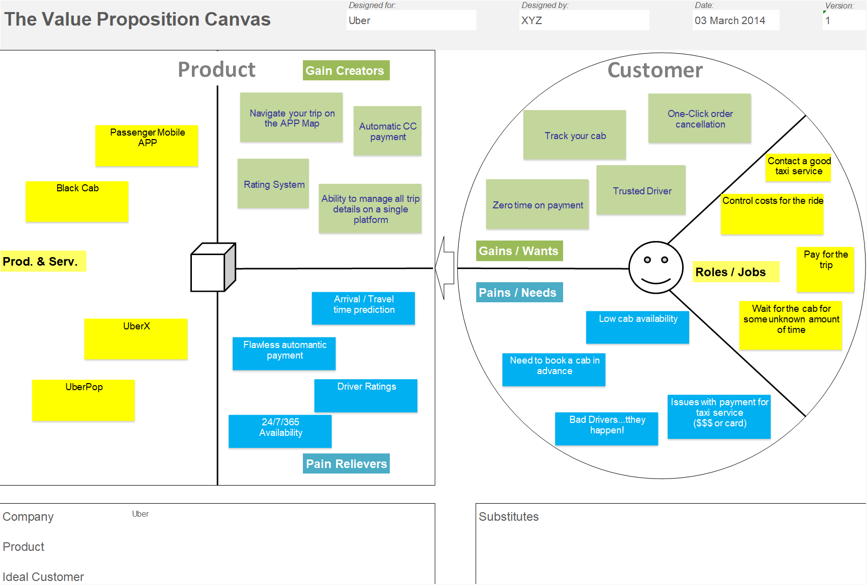 What S Right For You Lean Or Business Model Canvas Part 2 Sine Cera Consulting